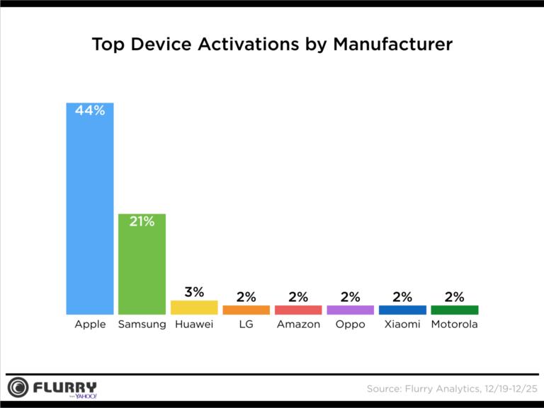 Por cada dispositivo Samsung vendido, Apple despachó el doble en esta navidad, incluidos Phablets.