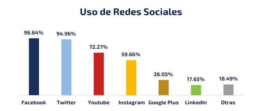 Uso de las redes sociales Gobierno Electrónico