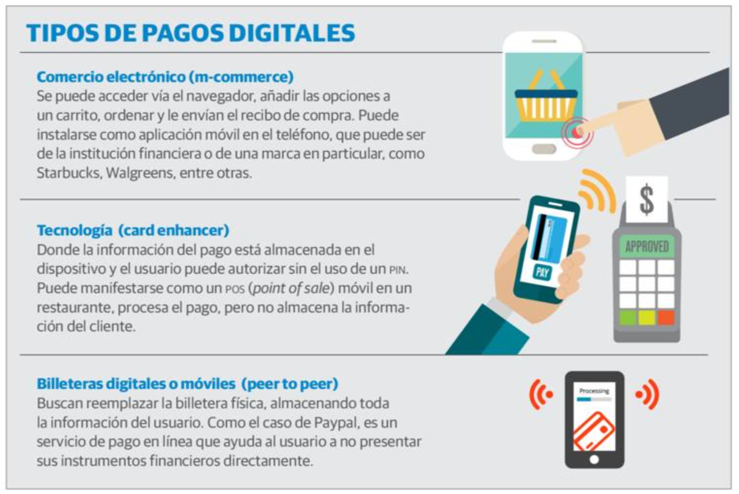 Categorización de los tipos de pagos móviles.