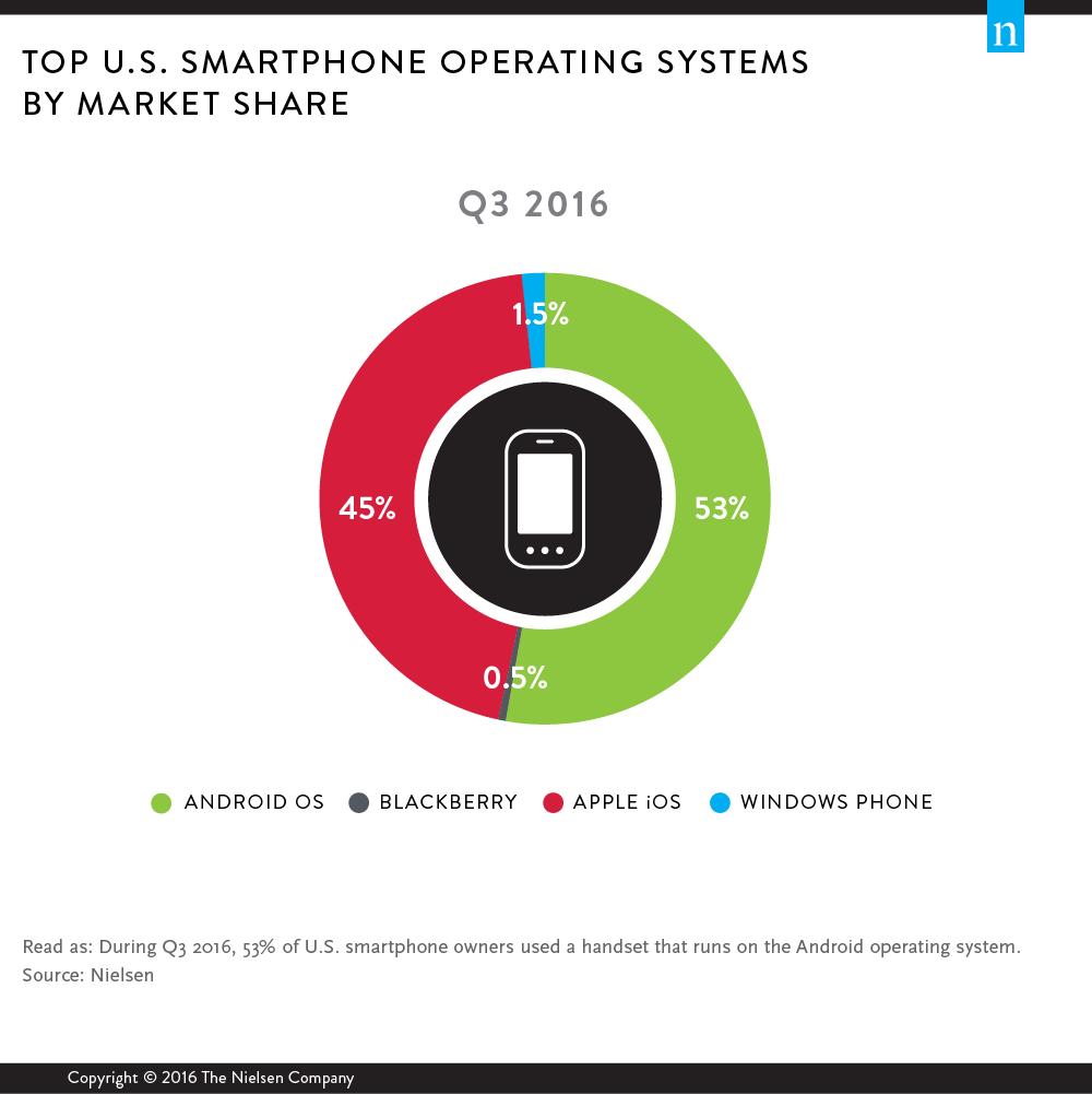 Ecosistemas móviles líderes en Estados Unidos. Datos por Nielsen.