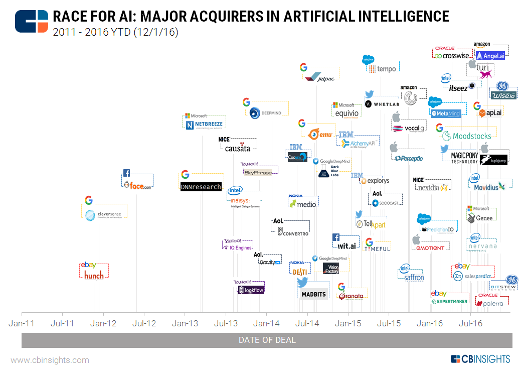 Carrera por la AI