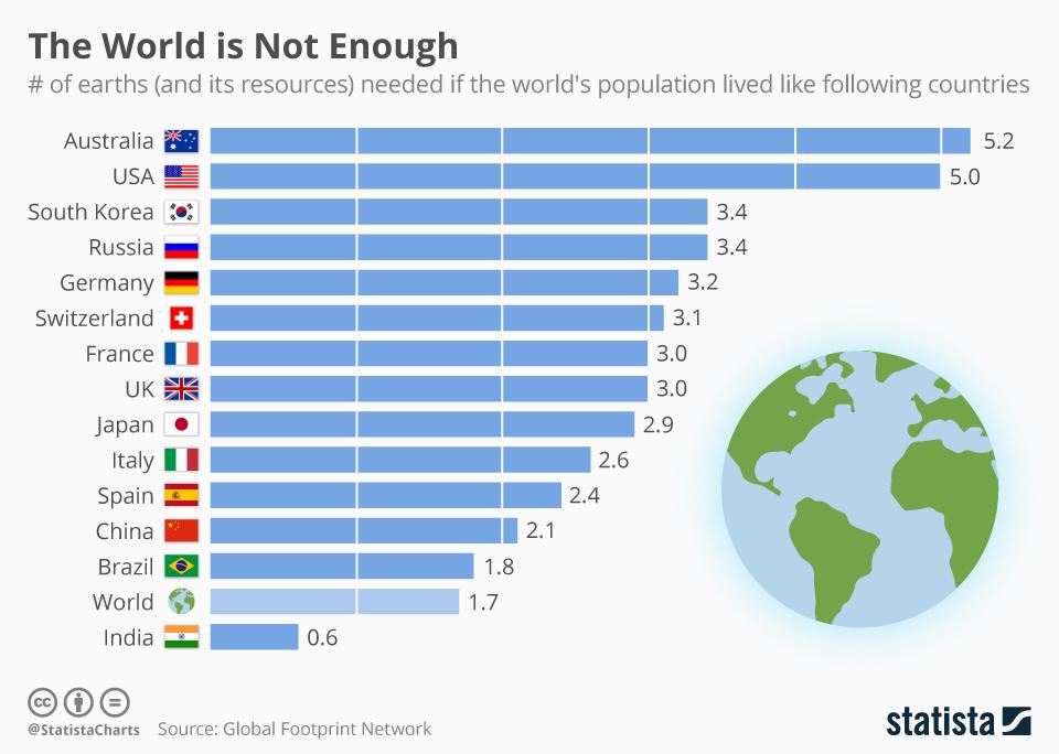 Tecnologías sostenibles: El mundo no es suficiente