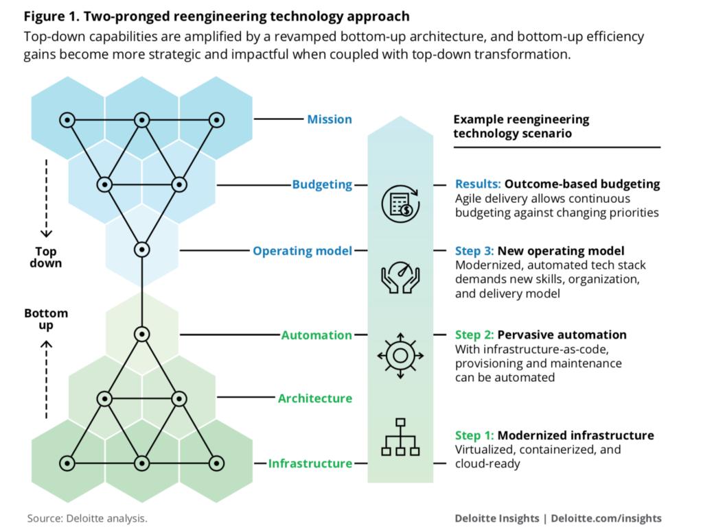 Tendencias tecnológicas abordaje de la tecnología
