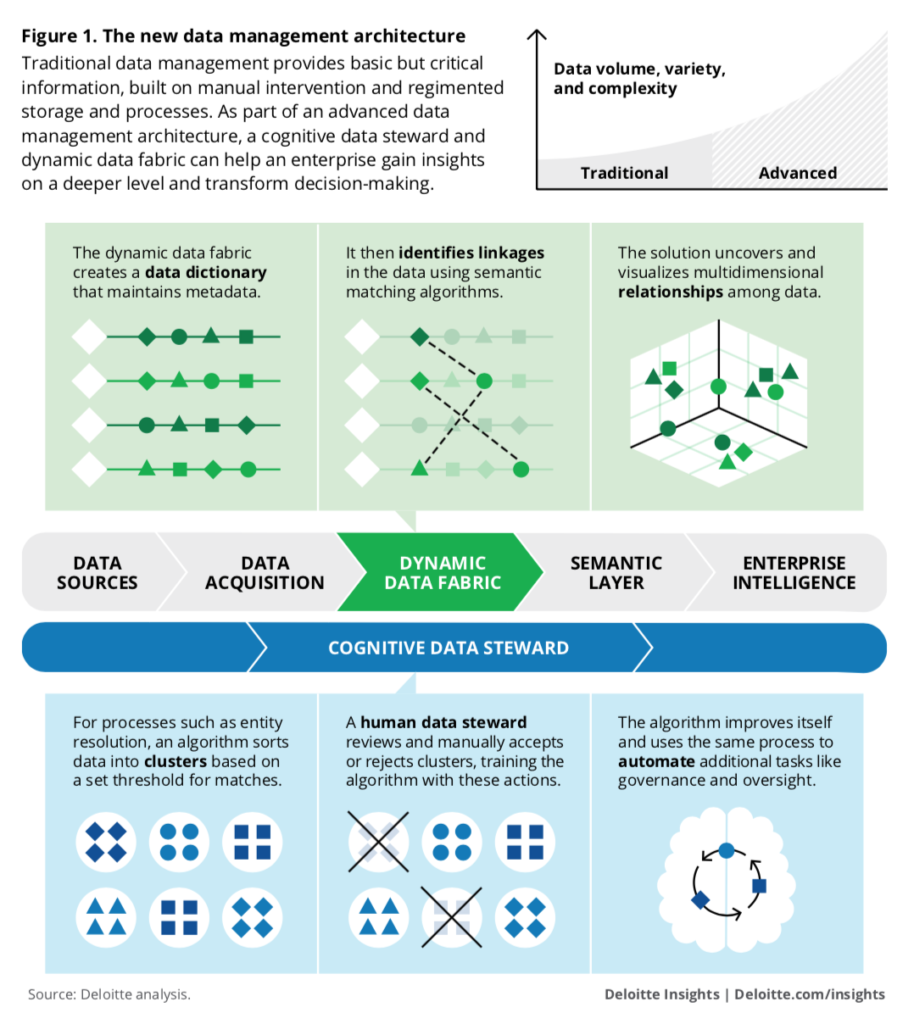 Tendencias tecnológicas arquitectura de datos
