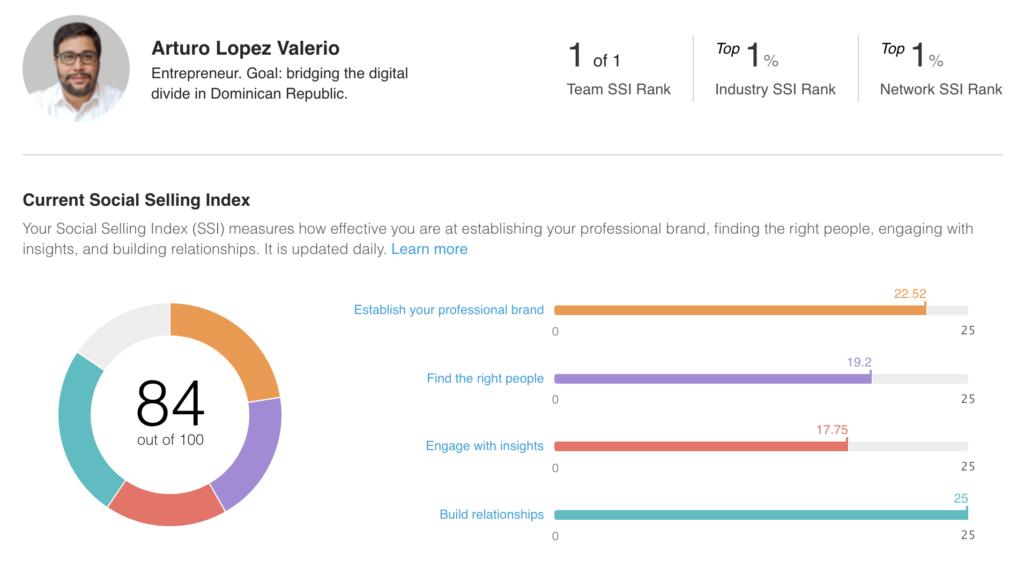 Social Selling Index - Empresa Social: Agilidad y Destrezas Digitales