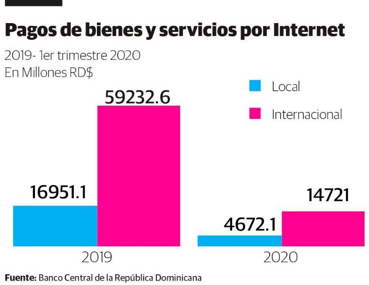 Diferencia de pagos por internet entre los comercios locales e internacionales supera los 42 mil millones de pesos.